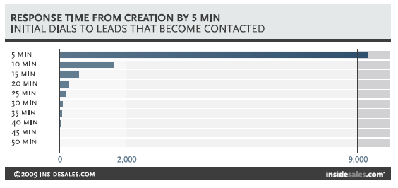 response time from creation by 5 min