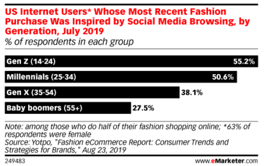 Fashion purchases inspired by social media