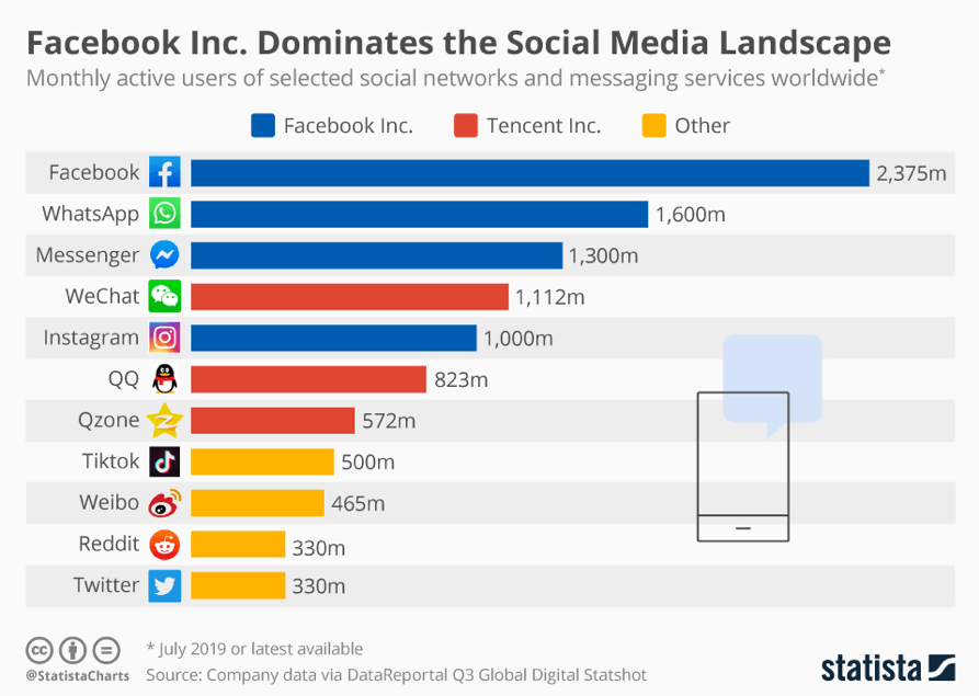 Monthly active users of social media networks