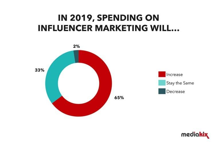 Spending on influencer marketing