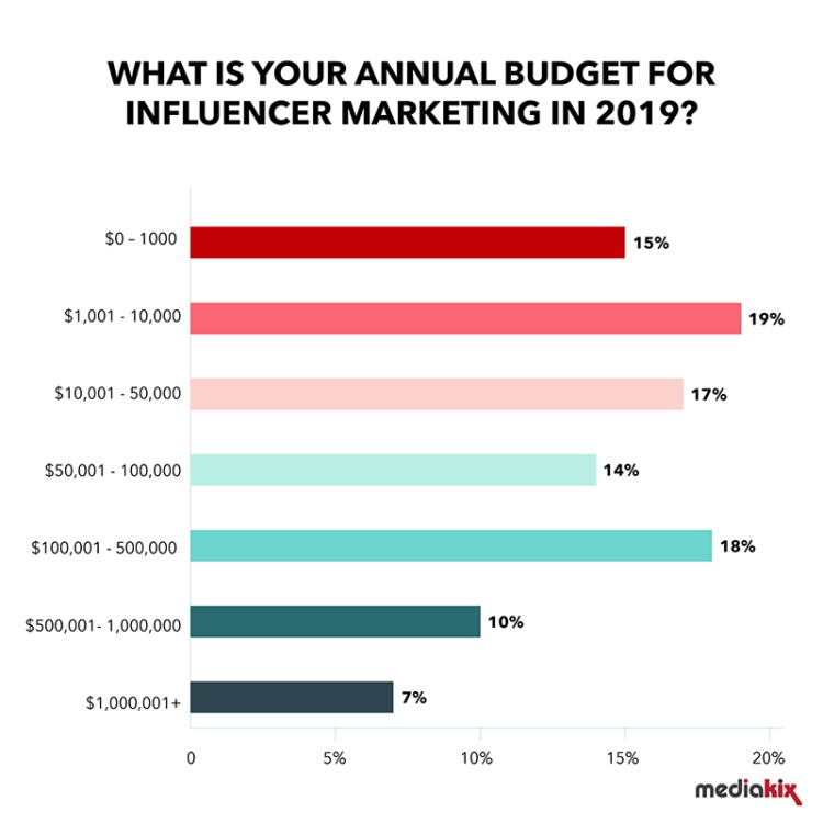 What is your annual budget for influencer marketing 2019