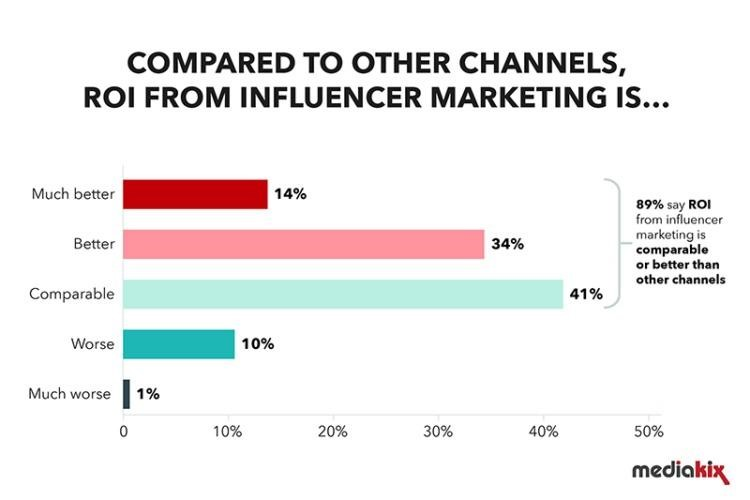 Compared to other channels ROI from Influencer marketing