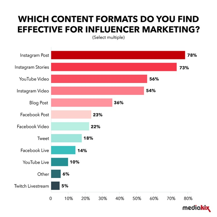 Which content forrmats do you find effective for influencer marketing