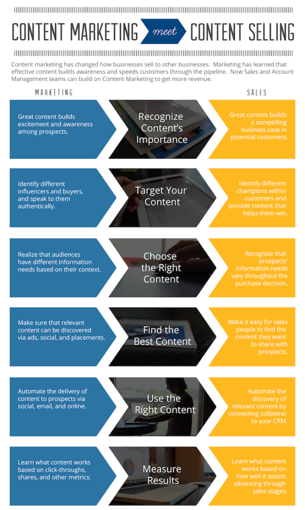 Content Selling: The Next Evolution of Content Marketing