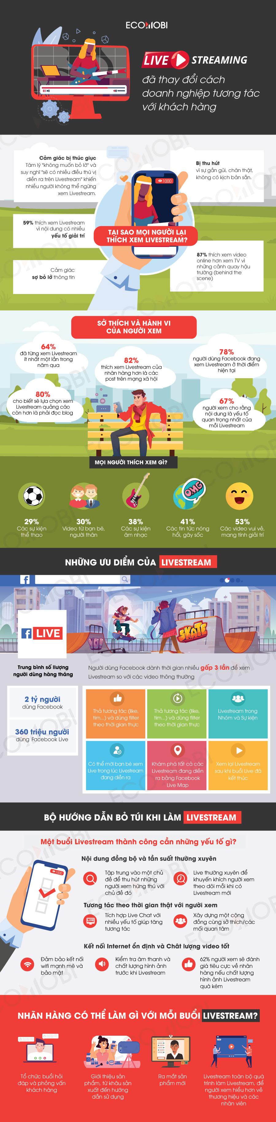 Infographic Livestream va su thay doi cach doanh nghiep tuong tac voi khach hang